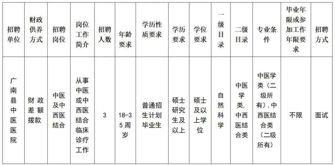 广南县中医医院招聘紧缺人才22人